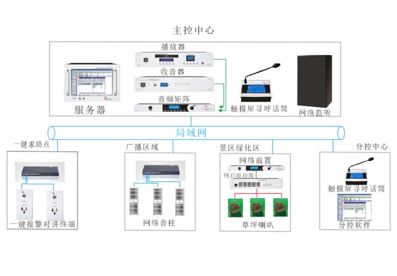 公园IP广播背景音乐系统解决方案