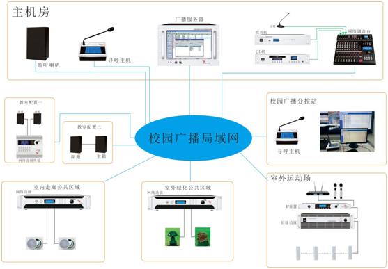 学校IP网络广播系统方案