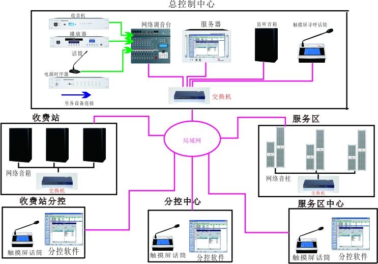 高速公路IP网络广播系统解决方案