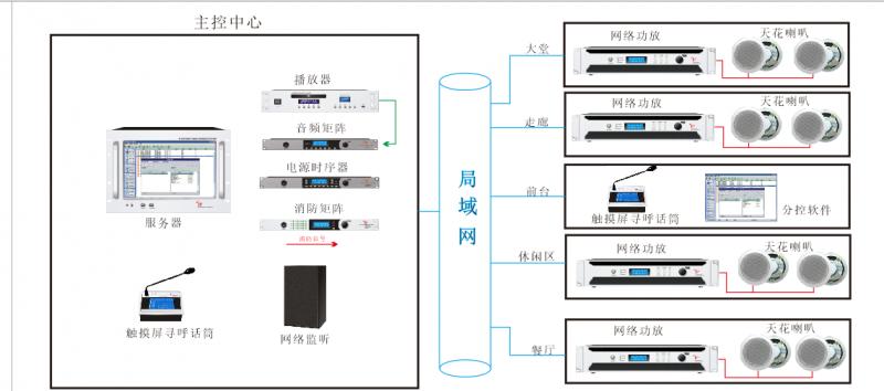 酒店IP网络广播背景音乐系统解决方案
