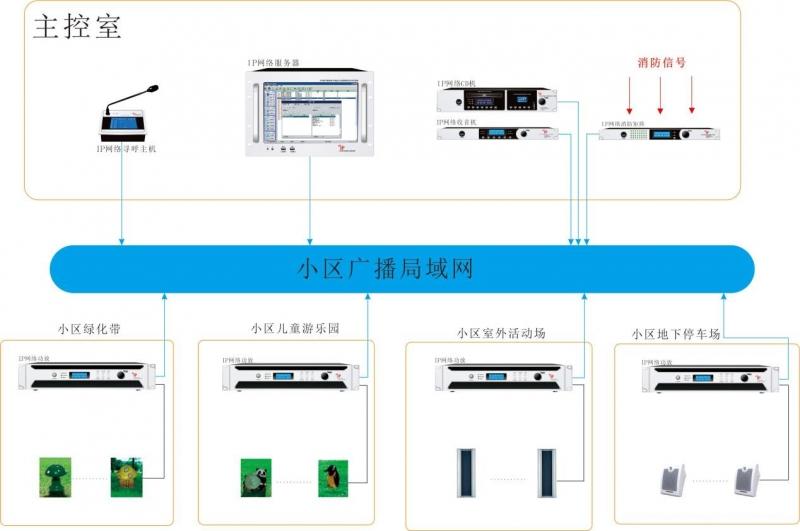 小区IP网络广播系统/背景音乐系统解决方案